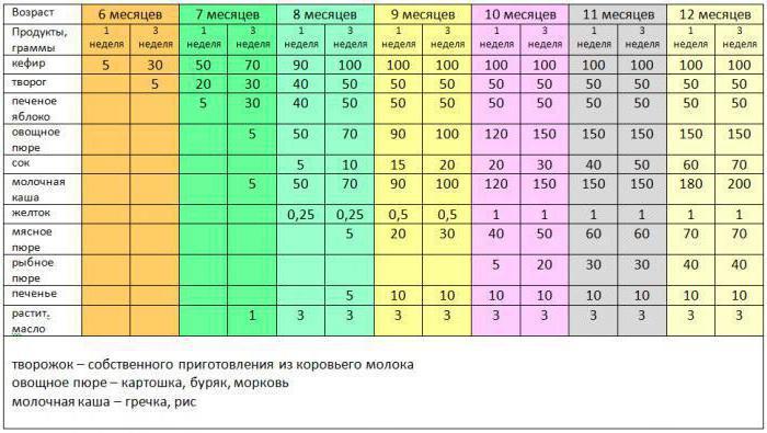 Прикорм по месяцам по Комаровскому при грудном вскармливании